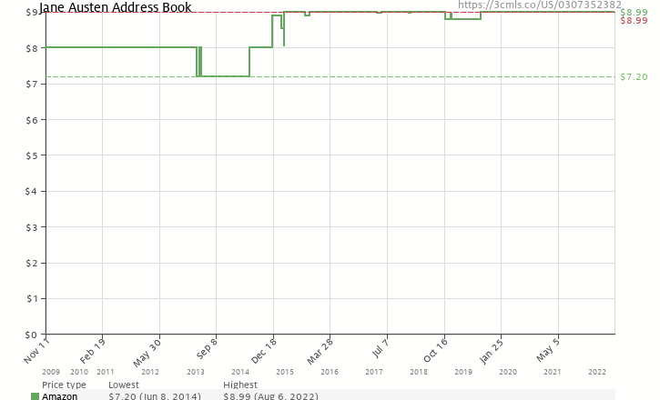 Amazon price history chart for Jane Austen Address Book