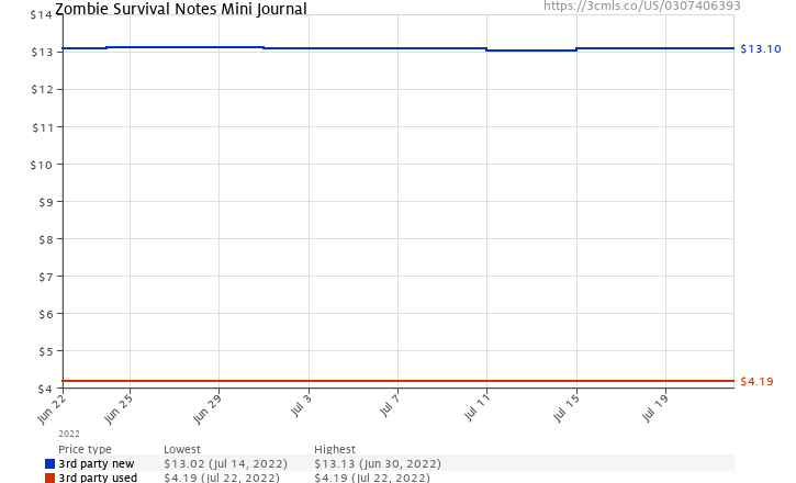 Amazon price history chart for Zombie Survival Notes Mini Journal