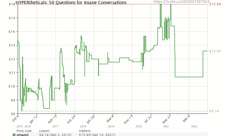 Amazon price history chart for HYPERtheticals: 50 Questions for Insane Conversations