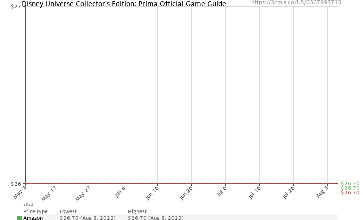 Amazon price history chart for Disney Universe Collector's Edition: Prima Official Game Guide