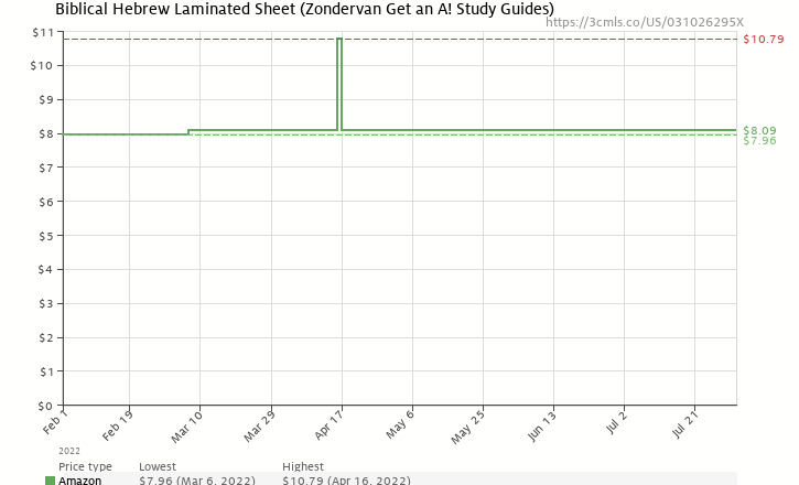 Amazon price history chart for Biblical Hebrew Laminated Sheet (Zondervan Get an A! Study Guides)