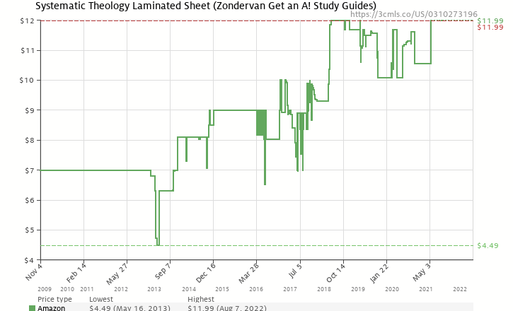 Amazon price history chart for Systematic Theology Laminated Sheet (Zondervan Get an A! Study Guides)