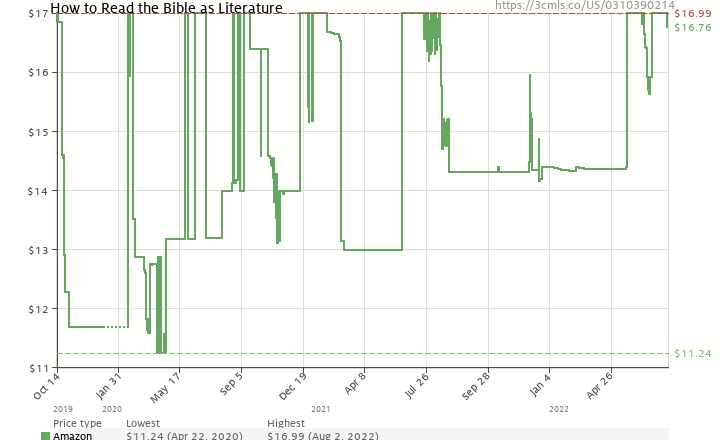 Amazon price history chart for How to Read the Bible as Literature