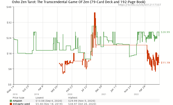 Amazon price history chart for Osho Zen Tarot: The Transcendental Game Of Zen
