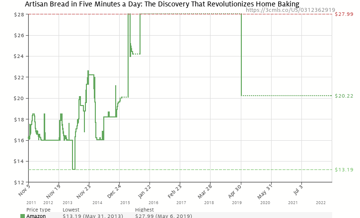 Amazon price history chart for Artisan Bread in Five Minutes a Day: The Discovery That Revolutionizes Home Baking