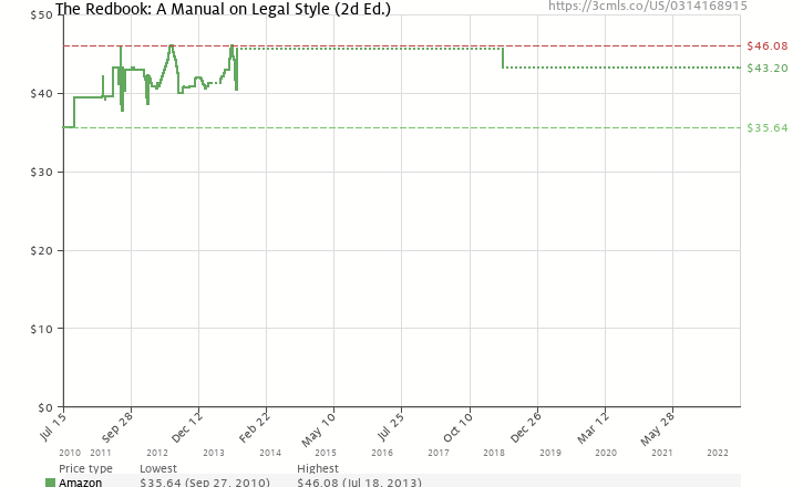 Amazon price history chart for The Redbook: A Manual on Legal Style (2d Ed.)