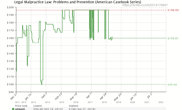 Amazon price history chart for Legal Malpractice Law: Problems and Prevention (American Casebook Series)