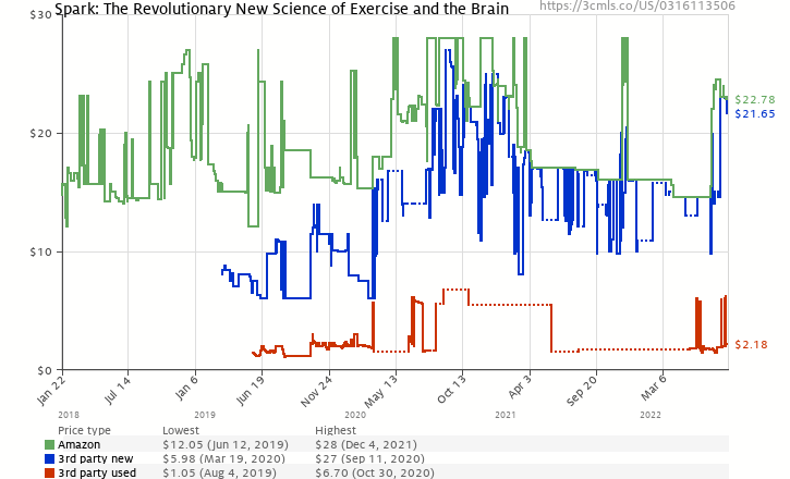 Amazon price history chart for Spark: The Revolutionary New Science of Exercise and the Brain
