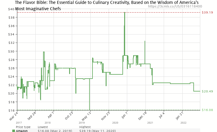 Amazon price history chart for The Flavor Bible: The Essential Guide to Culinary Creativity, Based on the Wisdom of America's Most Imaginative Chefs