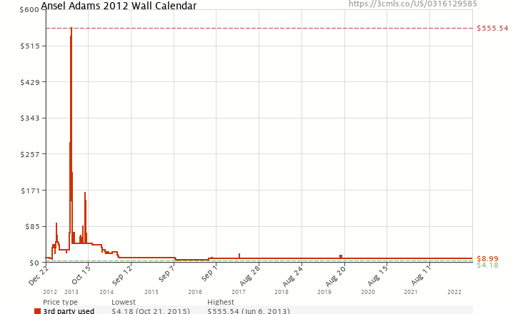 Amazon price history chart for Ansel Adams 2012 Wall Calendar