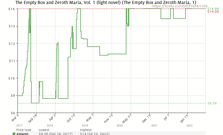 The empty box and zeroth maria vol 1 light novel 031656110x amazon price history chart for the empty box and zeroth maria vol 1 sciox Gallery