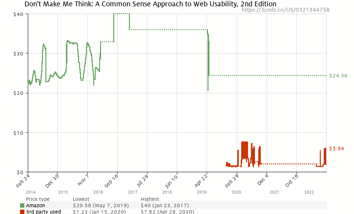 Amazon price history chart for Don't Make Me Think: A Common Sense Approach to Web Usability, 2nd Edition