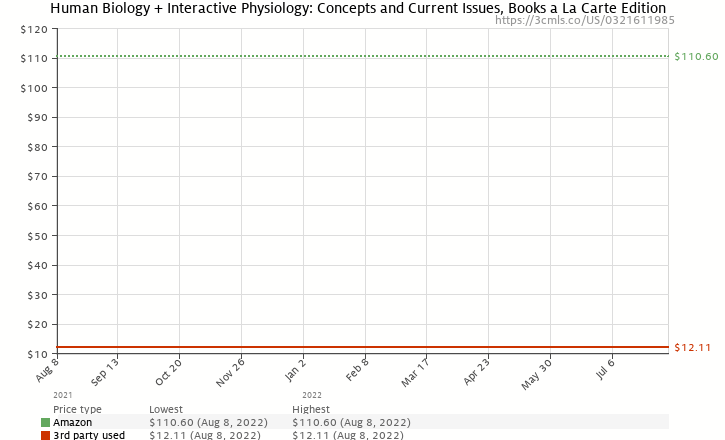 Amazon price history chart for Human Biology: Concepts and Current Issues, Books a la Carte Edition (5th Edition)