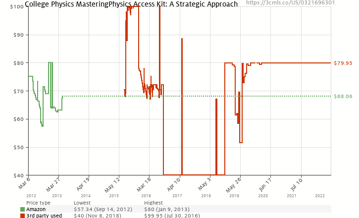 Amazon price history chart for MasteringPhysics Student Access Kit for College Physics: A Strategic Approach