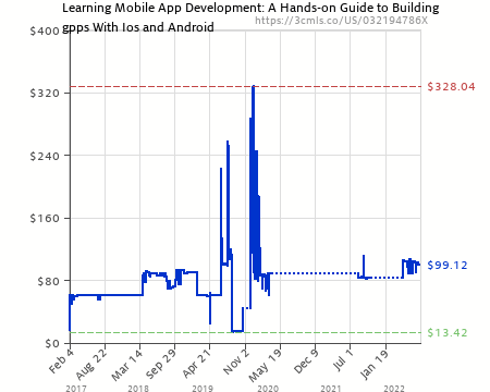 Learning Mobile App Development A Hands On Guide To Building Apps