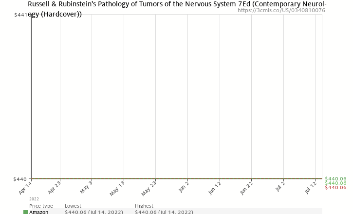 Amazon price history chart for Russell & Rubinstein's Pathology of Tumors of the Nervous System 7Ed (Contemporary Neurology)