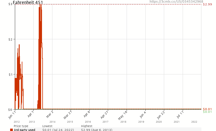 Amazon price history chart for Fahrenheit 451