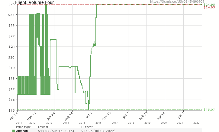 Amazon price history chart for Flight, Volume Four