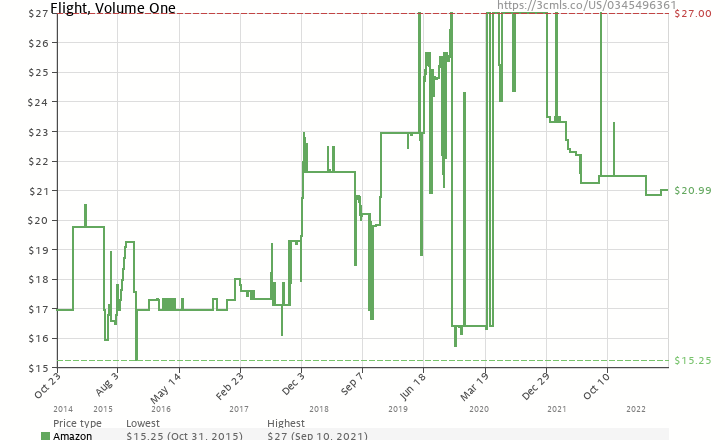 Amazon price history chart for Flight, Volume One