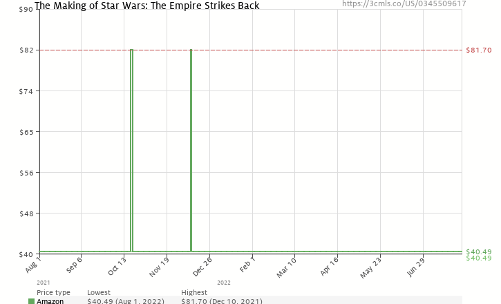 Amazon price history chart for The Making of Star Wars: The Empire Strikes Back