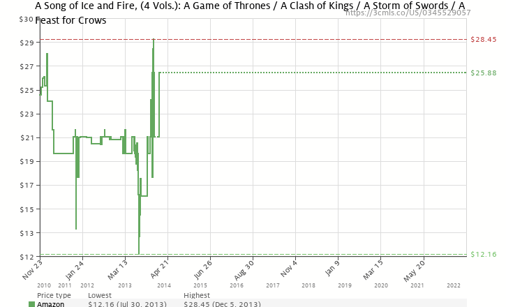Amazon price history chart for A Song of Ice and Fire, Books 1-4 (A Game of Thrones / A Feast for Crows / A Storm of Swords / Clash of Kings)