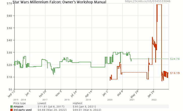 Amazon price history chart for The Millennium Falcon Owner's Workshop Manual: Star Wars (Haynes Manuals)