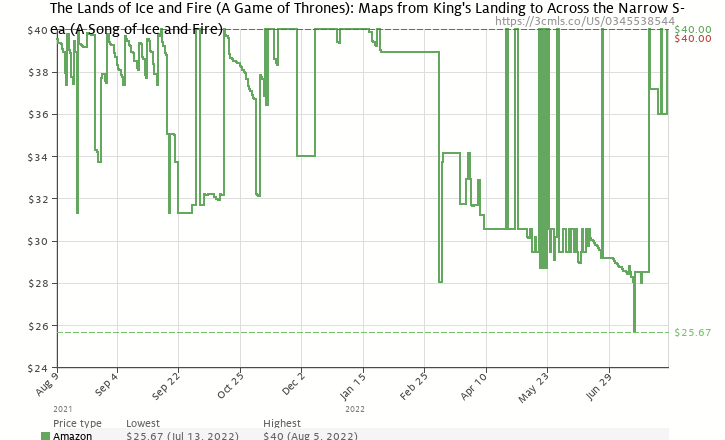 Amazon price history chart for The Lands of Ice and Fire (A Game of Thrones)