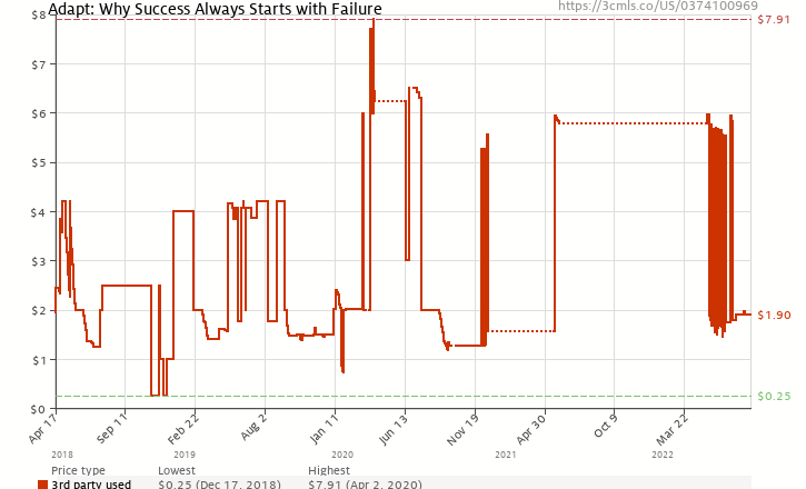 Amazon price history chart for Adapt: Why Success Always Starts with Failure