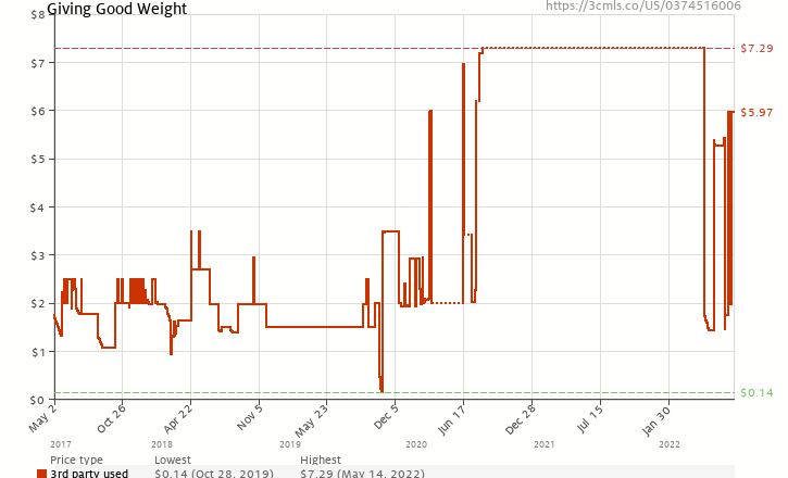 Amazon price history chart for Giving Good Weight