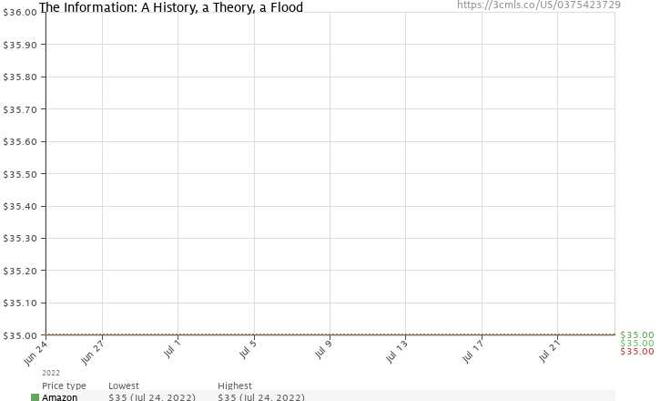Amazon price history chart for The Information: A History, a Theory, a Flood