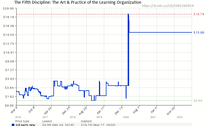 amazon price history chart for the fifth discipline the art practice of the learning