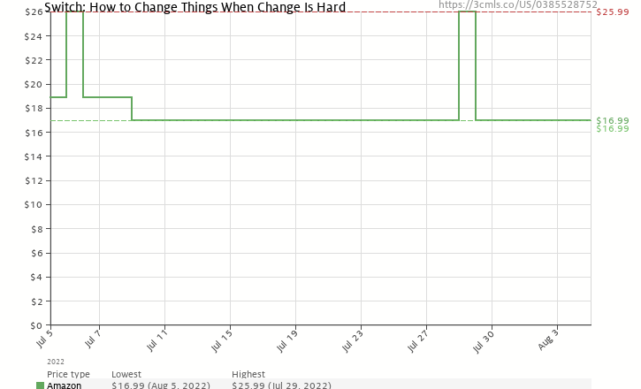 Amazon price history chart for Switch: How to Change Things When Change Is Hard
