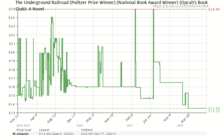 The underground railroad pulitzer prize winner national book amazon price history chart for the underground railroad pulitzer prize winner national book ccuart Images