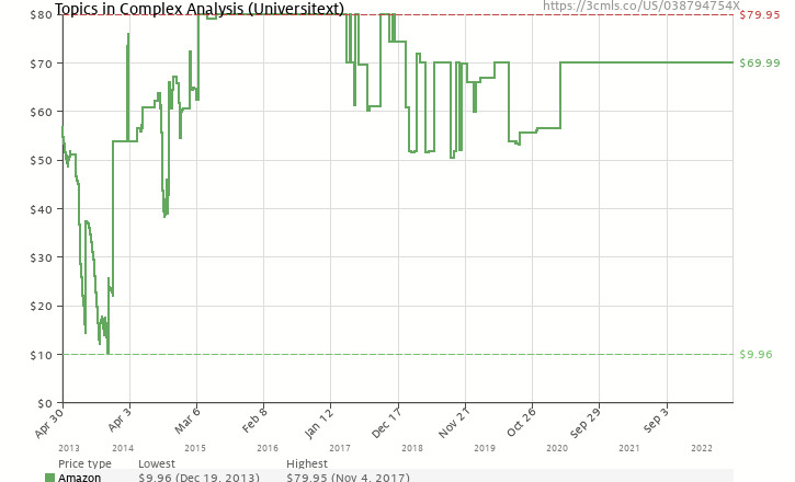 Amazon price history chart for Topics in Complex Analysis (Universitext / Universitext: Tracts in Mathematics)