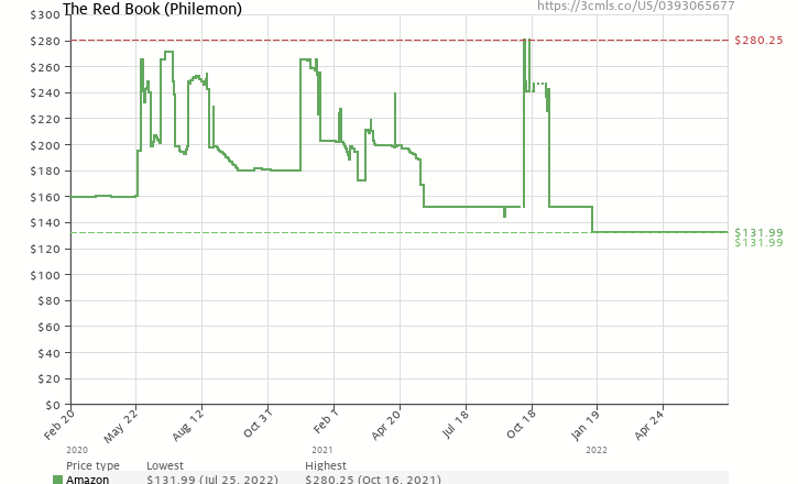 Amazon price history chart for The Red Book