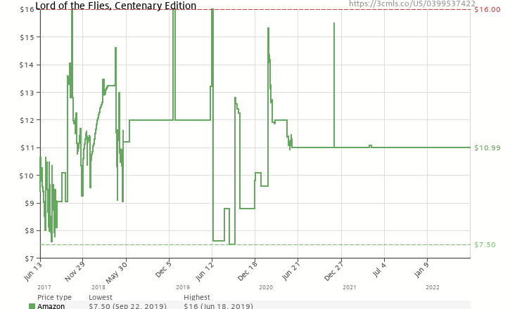 Lord of the flies centenary edition 0399537422 amazon price amazon price history chart for lord of the flies centenary edition 0399537422 ccuart Choice Image