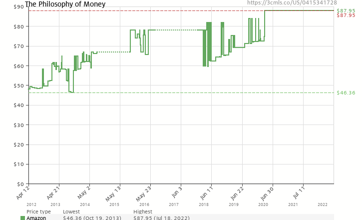 Amazon price history chart for The Philosophy of Money