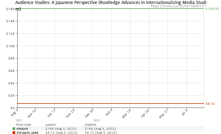 Amazon price history chart for Audience Studies: A Japanese Perspective (Routledge Advances in Internationalizing Media Studies)