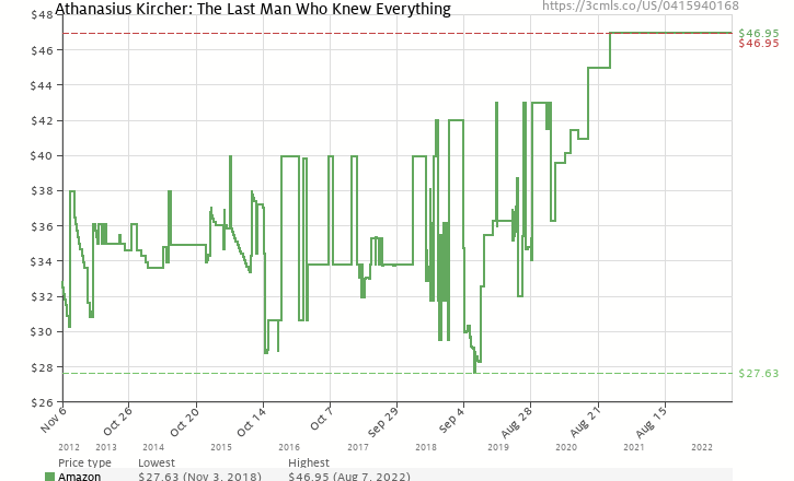 Amazon price history chart for Athanasius Kircher: The Last Man Who Knew Everything