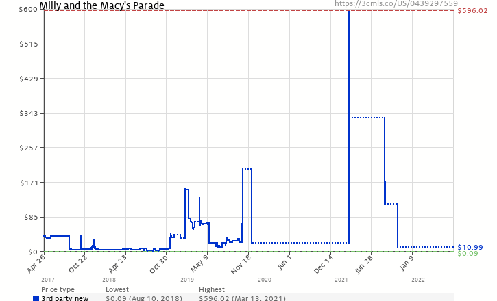 Amazon Price History Chart For Milly And The Macys Parade Scholastic Bookshelf Holiday