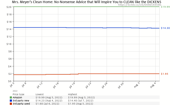 Amazon price history chart for Mrs. Meyer's Clean Home: No-Nonsense Advice that Will Inspire You to CLEAN like the DICKENS