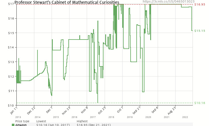 Amazon price history chart for Professor Stewart's Cabinet of Mathematical Curiosities