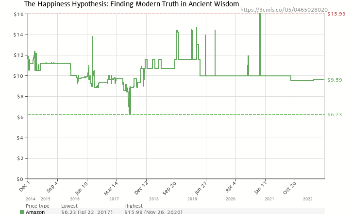 Amazon price history chart for The Happiness Hypothesis: Finding Modern Truth in Ancient Wisdom