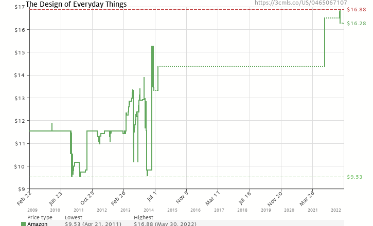 Amazon price history chart for The Design of Everyday Things