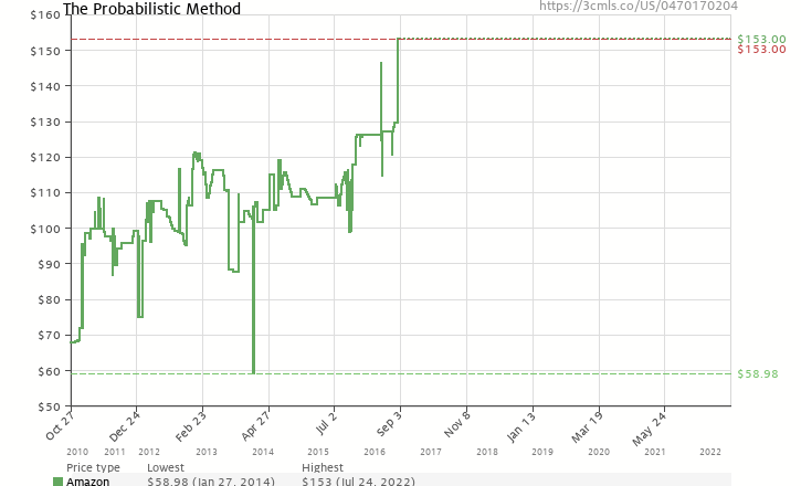 Amazon price history chart for The Probabilistic Method (Wiley Series in Discrete Mathematics and Optimization)