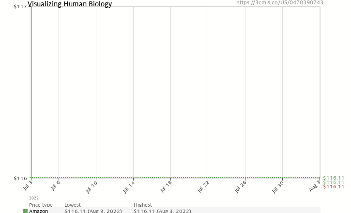 Amazon price history chart for Visualizing Human Biology (VISUALIZING SERIES)