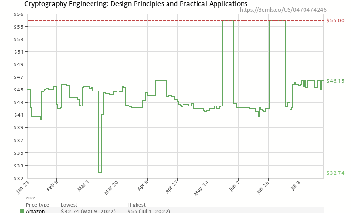 Amazon price history chart for Cryptography Engineering: Design Principles and Practical Applications