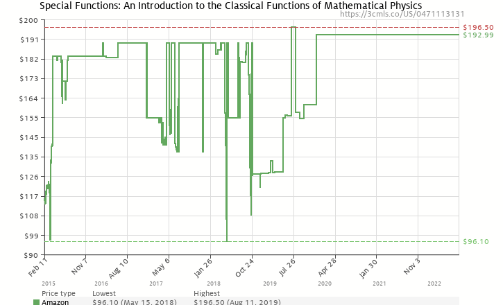 Amazon price history chart for Special Functions: An Introduction to the Classical Functions of Mathematical Physics