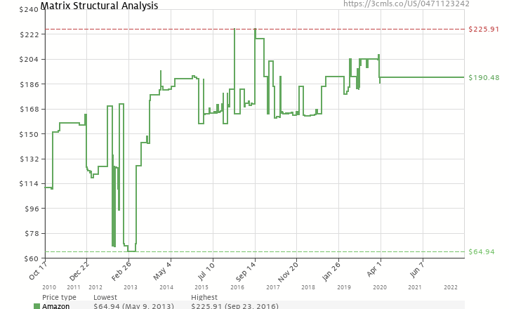 Amazon price history chart for Matrix Structural Analysis