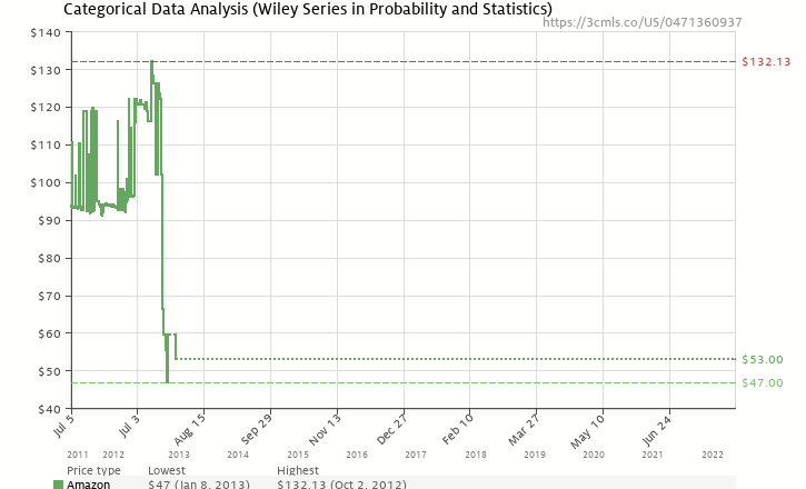 Amazon price history chart for Categorical Data Analysis (Wiley Series in Probability and Statistics)